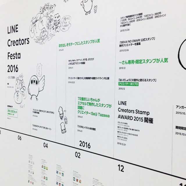 linecreatorsfestaイベント画像「LINEスタンプの歴史」