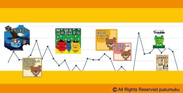 kindle読み放題1カ月を振返る「グラフ」